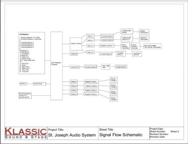 Audio video signal flow schematic